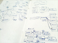 mind map, startup in 7 days, entrepreneurs, anthill