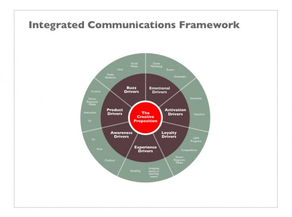 Business Slide 9 - Integrated Communication