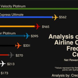 frequent flyer infographic
