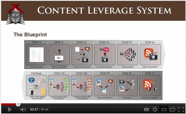 Pete Williams&#039; EXTREME &#039;content leverage system&#039; video