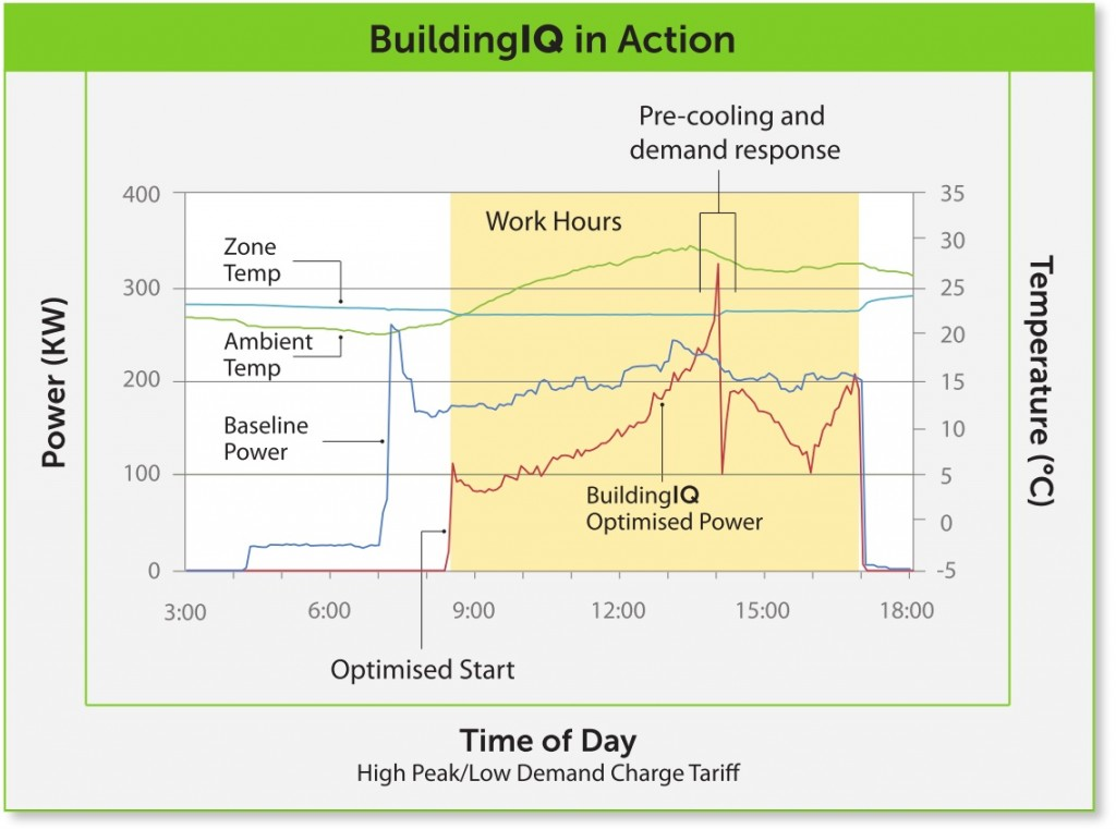buildingiq 1 1024x761 BuildingIQ Energy Management System (SMART 100)