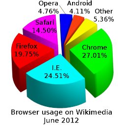 How to lose market share in one easy step: insights from the browser wars [VIDEO]