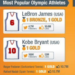 The first true social Olympics: How the data is stacking up [INFOGRAPHIC]