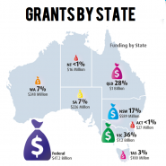 Grants in Australia by State