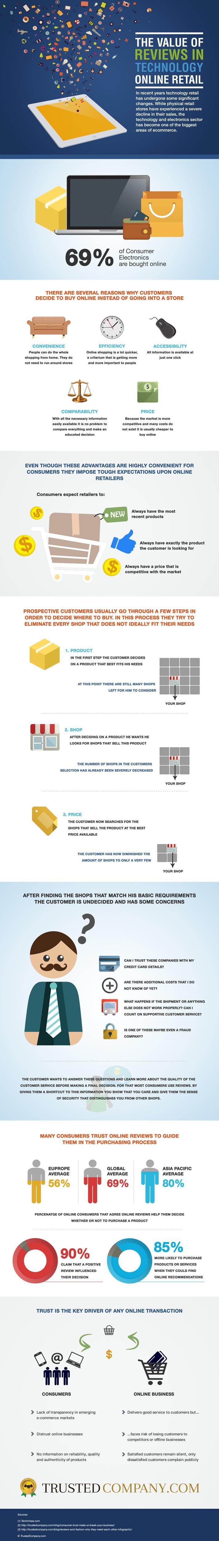 Tech-Verticals Infographic(1)