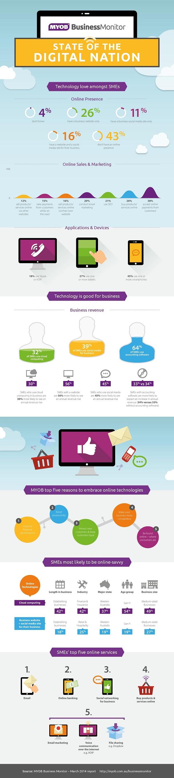 MYOB Infographic