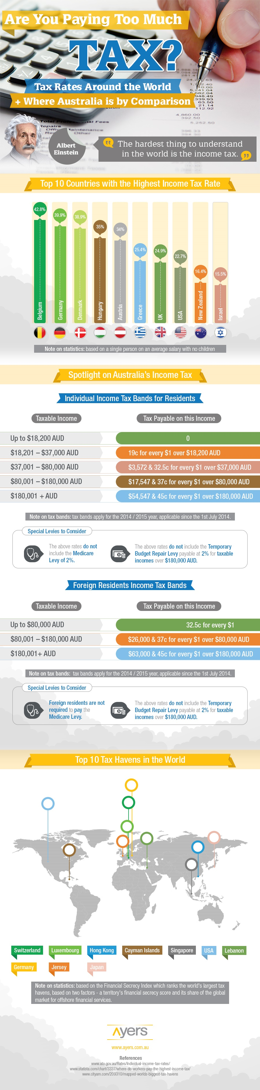 Aussie taxes infographic