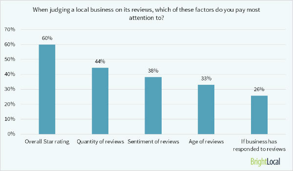 brightlocal_2015_local_consumer_review_survey_statistics
