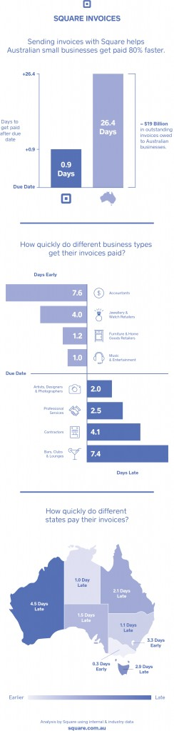 Square Invoices Infographic