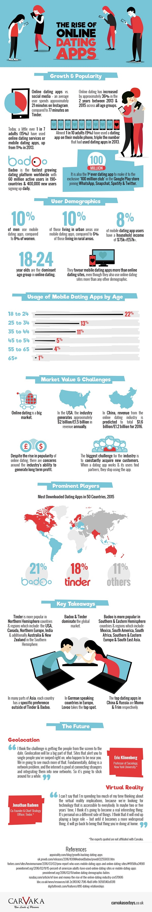 The Rise of Online Dating Apps Infographic