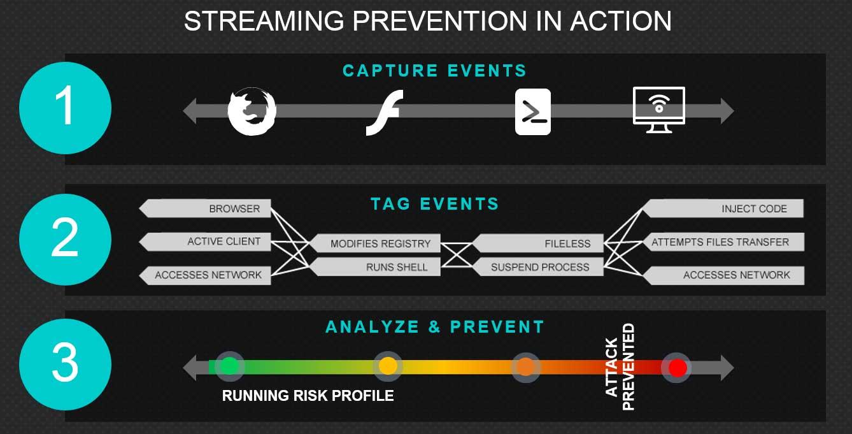 Streaming_Prevention_NGAV_CB