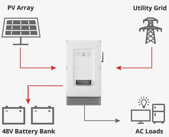 smart_hybrid_solar_inverter_system