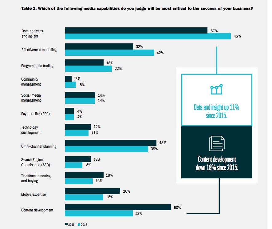 dataanalyticsinsightcriticalmarketingbusinesssuccesssmartinsights