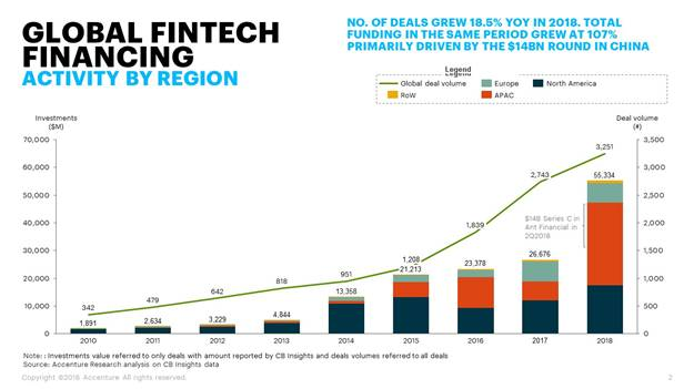 Investments in fintech startups more than doubled in 2018 both