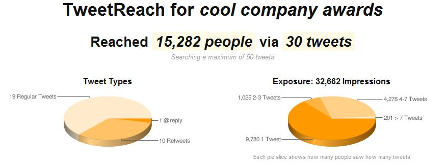 cool-company-tweetreach