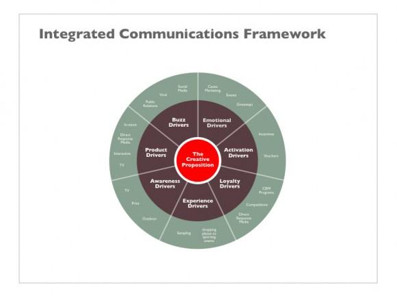 Business Slide 9 - Integrated Communication