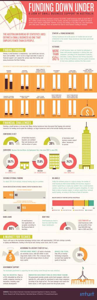 Intuit Infographic - Australian SMB Funding (2)
