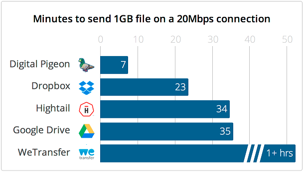 digital-pigeon-speed-comparison