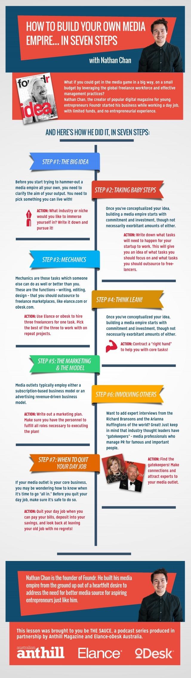 Nathan Chan Infographic