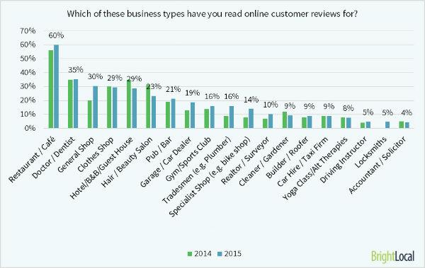 brightlocal_2015_local_consumer_review_survey