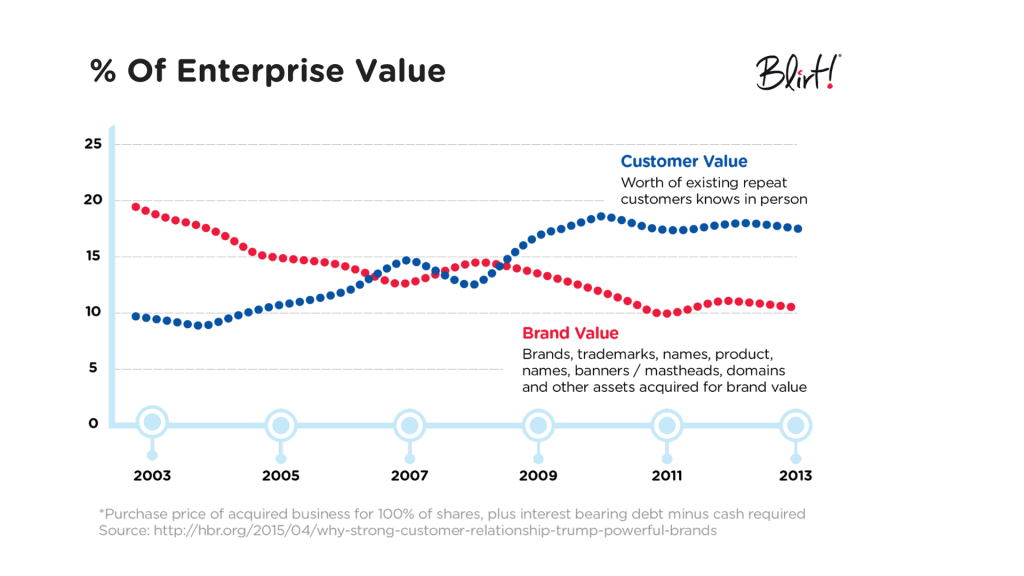 Experience Economy - enterprise value study