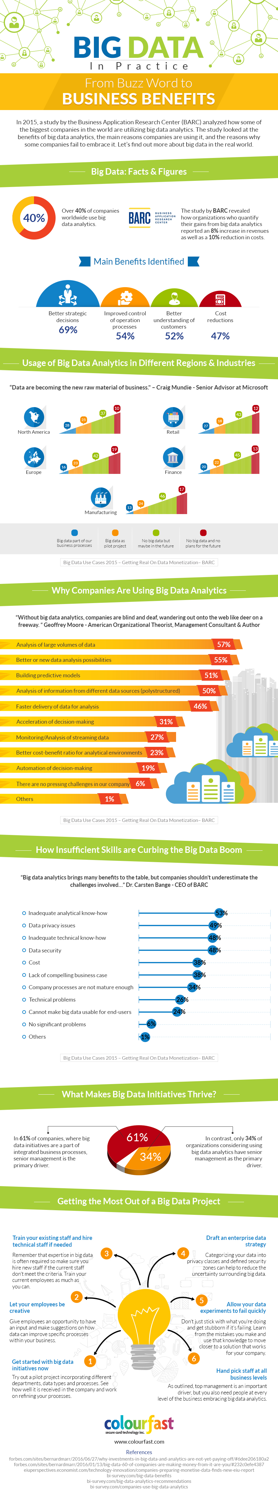 Big Data In Practice From Buzz Word To Business Benefits