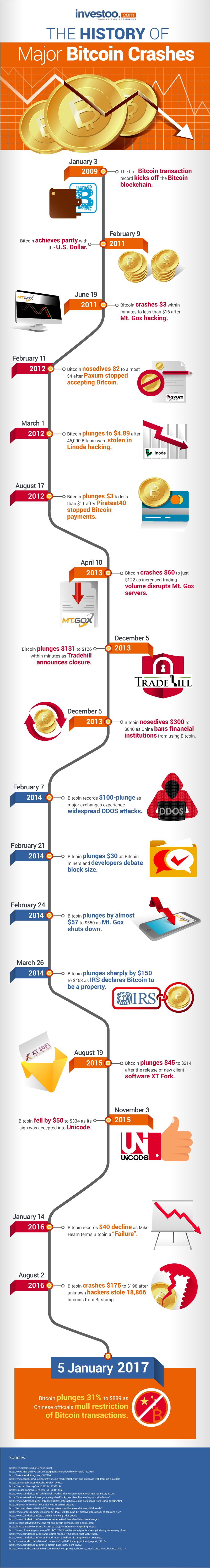 Investoo-History-of-Major-Bitcoin-Crashes_IGDT_d14d52d25d46_1a
