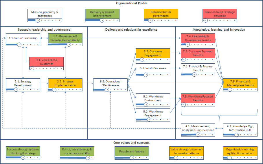 excellencesystemmapscoredhighlighted