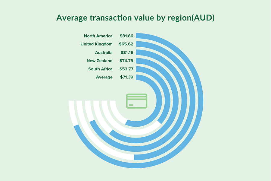 The Aussie Independent Retail Sector Is Among Best Performing In The World